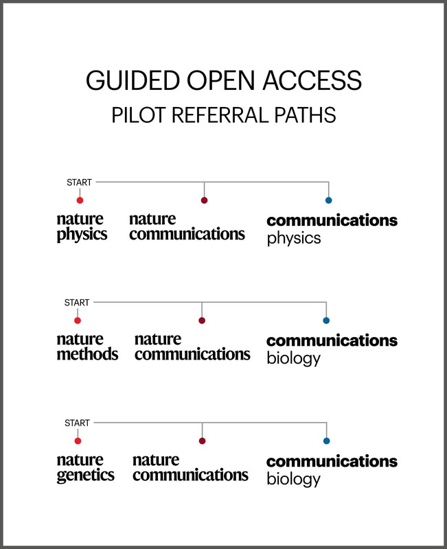 Guided Open Access