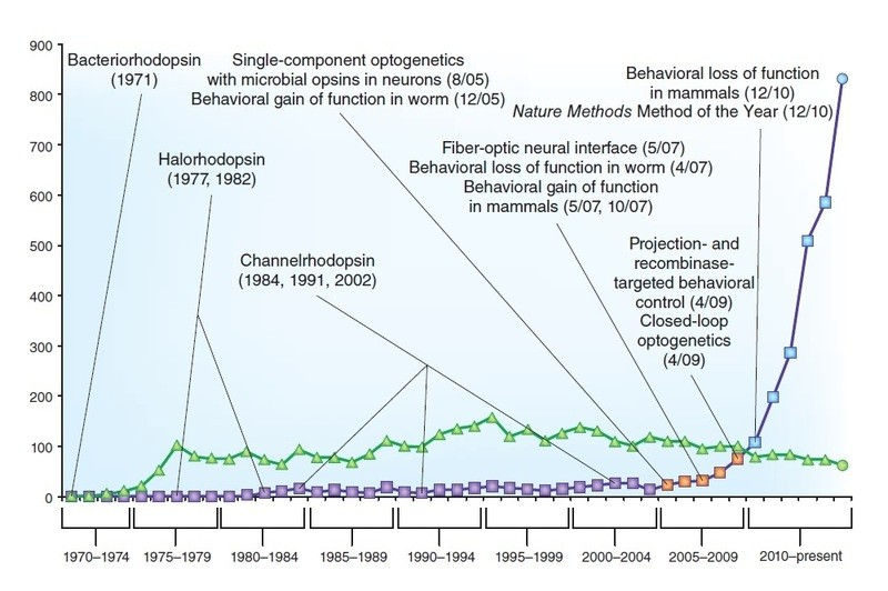 Publication timeline for microbial opsins and optogenetics over 45 years.