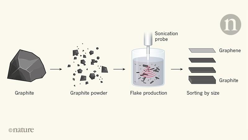 The war on fake graphene