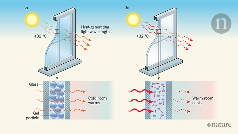 nature.com - Fine-tuned gel particles enable smart windows for energy efficiency