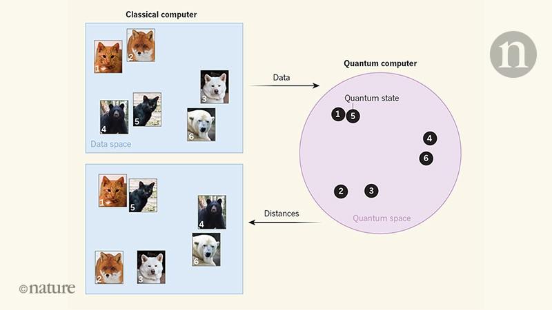 Machine learning in quantum spaces