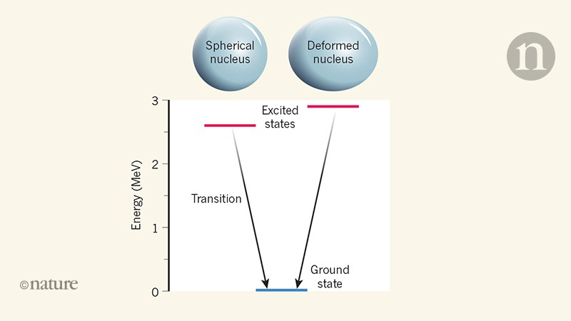 A doubly magic nucleus that has two faces