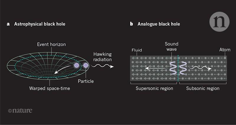 Quantum simulation of black-hole radiation