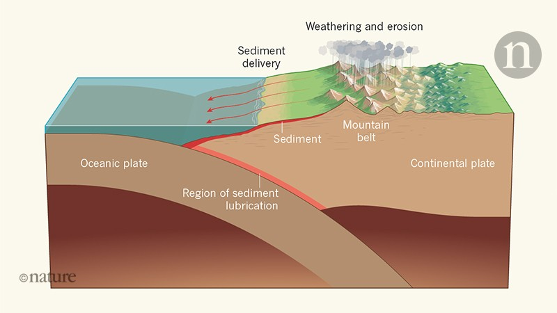 Role of major erosion events in Earth's dynamics