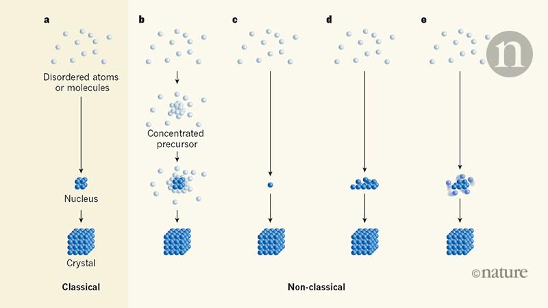 Crystallization tracked atom by atom