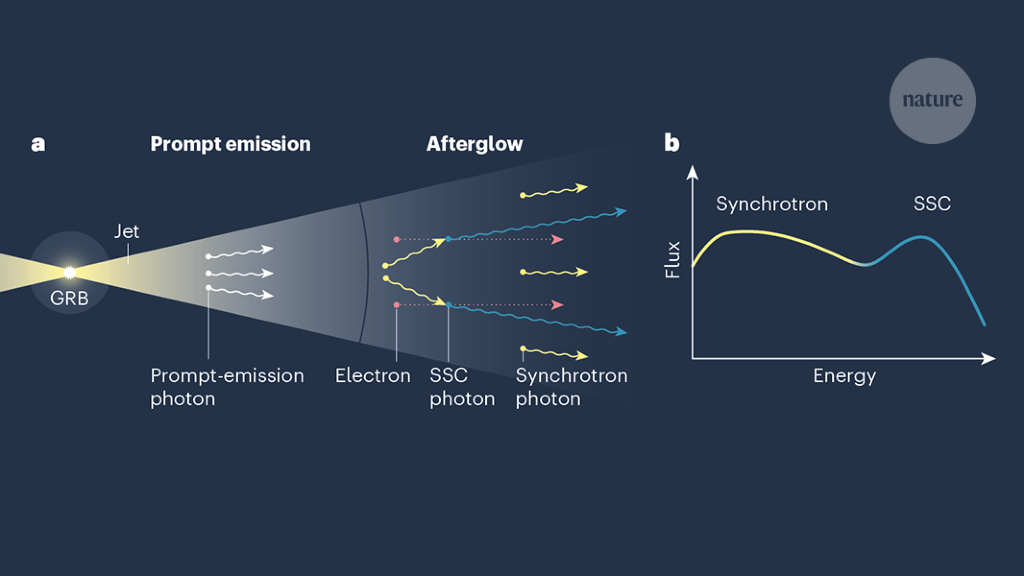 Extreme emission seen from γ-ray bursts