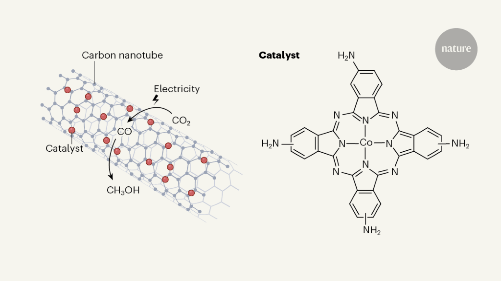 Molecular catalyst converts carbon dioxide to methanol