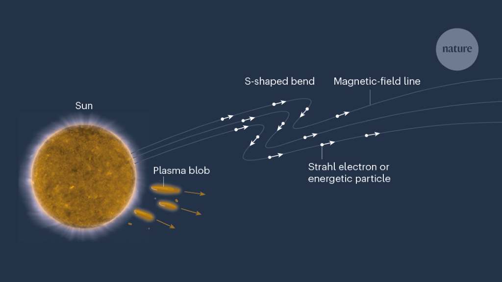 A step closer to the Sun's secrets