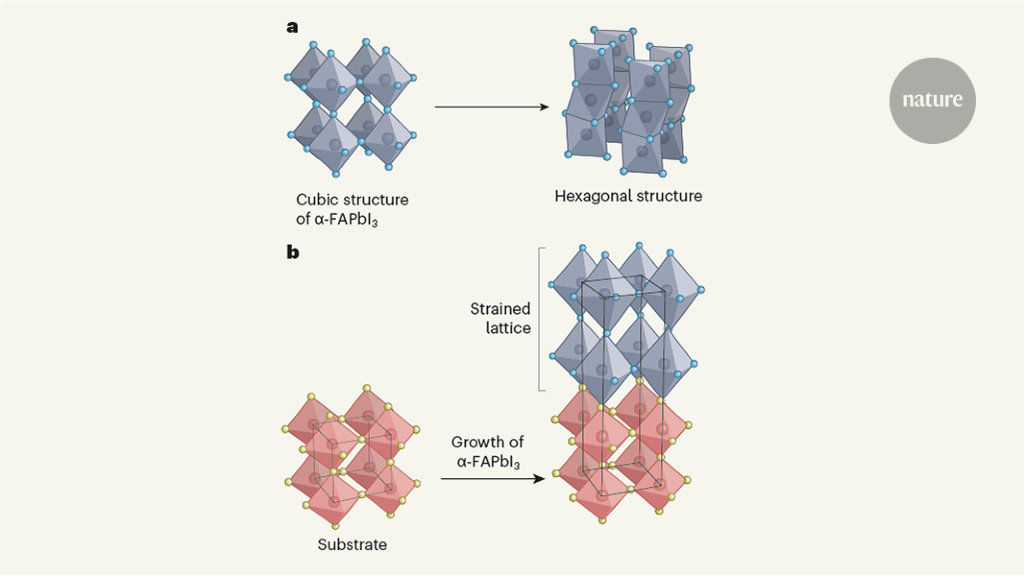 A structurally unstable semiconductor stabilized and enhanced by strain