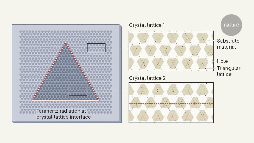 Quantum cascade laser lives on the edge