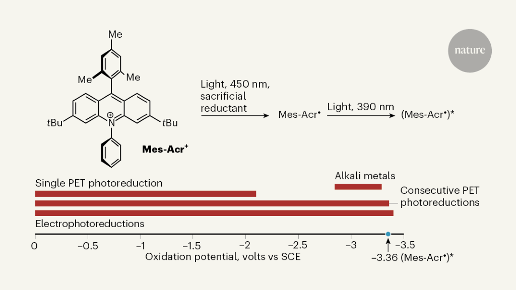 Strong chemical reducing agents produced by light