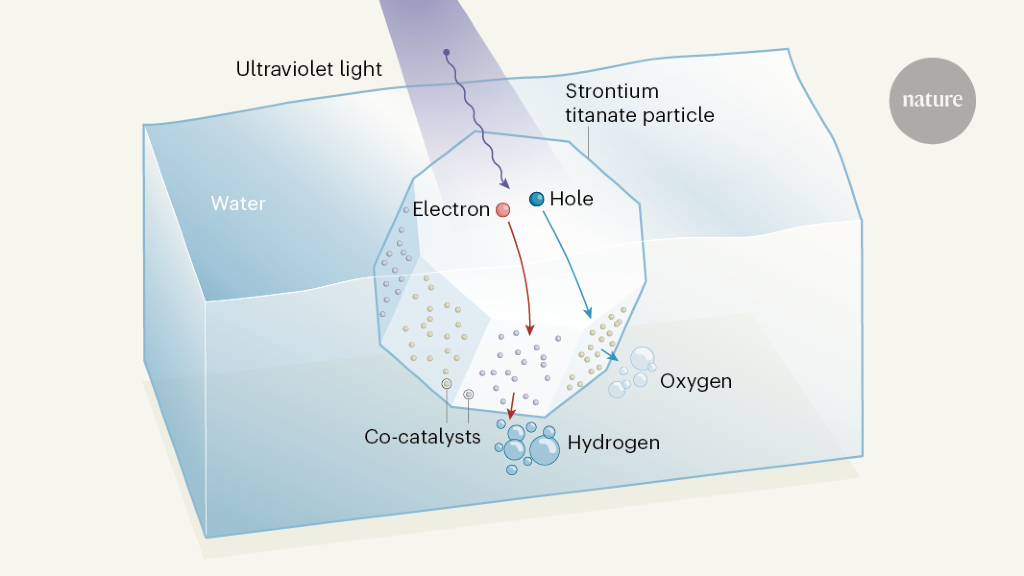 An almost perfectly efficient light-activated catalyst for producing hydrogen from water
