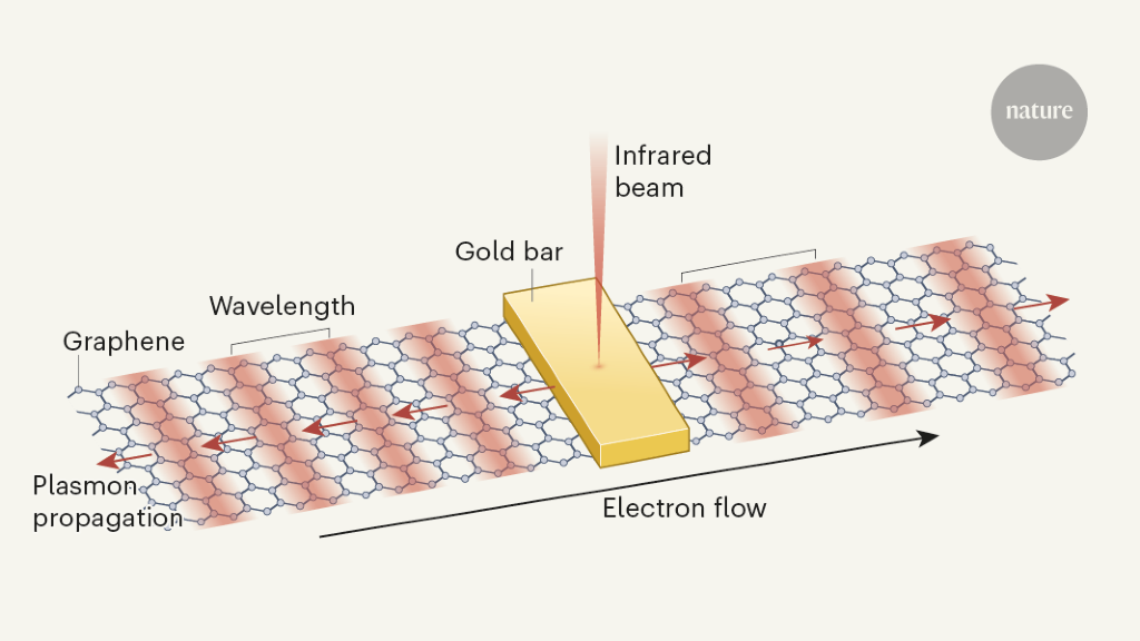 Plasmons dragged by drifting electrons