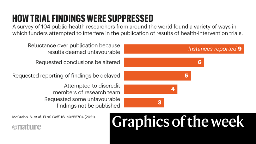 COVID in Venezuela, health trials suppressed — the week in infographics