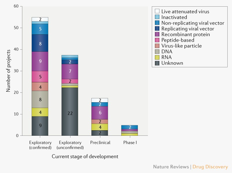The Covid 19 Vaccine Development Landscape