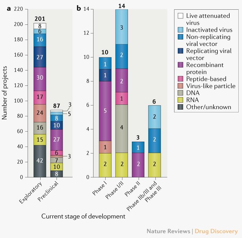 Evolution Of The Covid 19 Vaccine Development Landscape