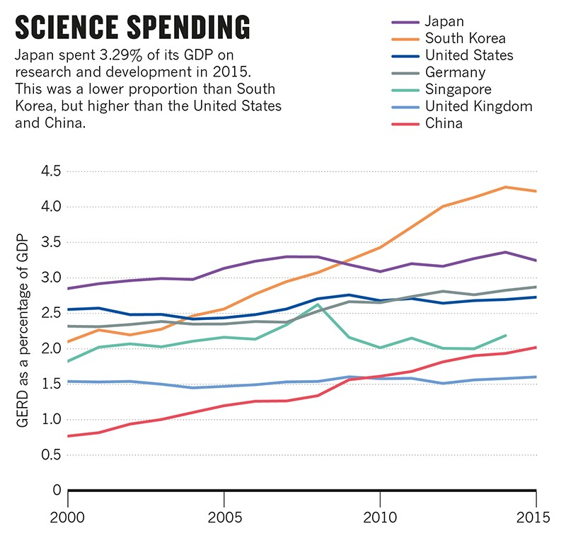 Infographic charting Japan's science spendings compared to few other countries.