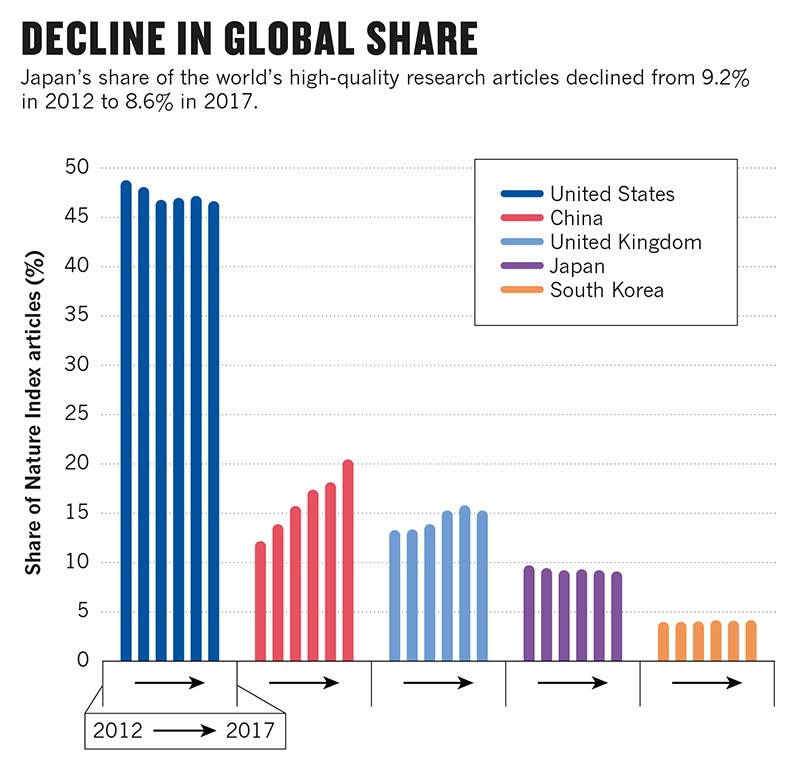Bar-charts of Japan's share of articles, compared to few other countries.