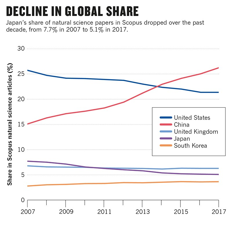 Line-charts of Japan's Share in Scopus natural science articles, compared to few other countries.