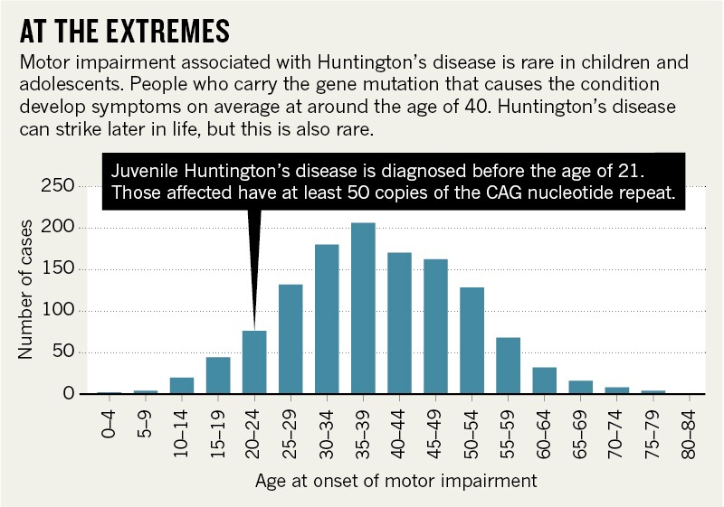 When Huntington S Disease Comes Early