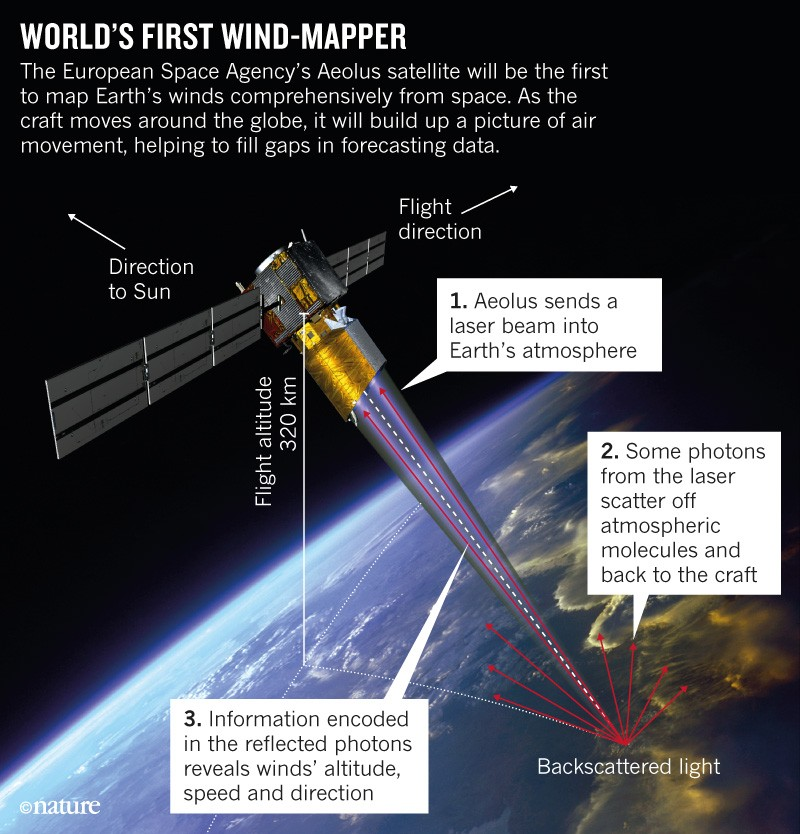 World's first wind-mapping satellite set to launch