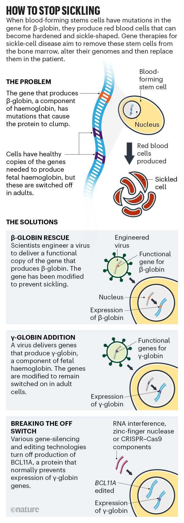 Gene Therapy Is Facing Its Biggest Challenge Yet