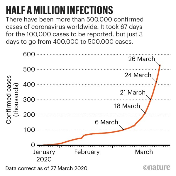 HALF A MILLION INFECTIONS: Number of confirmed cases of coronavirus worldwide as of 27 March 2020