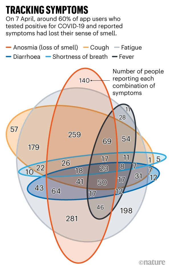 Tracking Symptoms: Venn diagram showing combination of symptoms of app users testing positive for COVID-19.