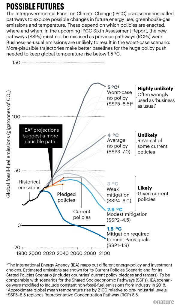 Line graph showing various possible outcomes for future fossil-fuel emissions to the year 2100