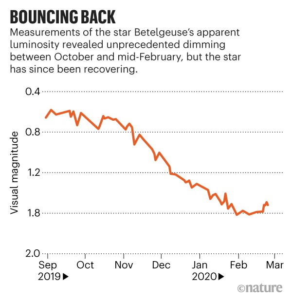 Bouncing Back. Line chart describing the luminosity of the star Betelgeuse between October 2019 and mid-February 2020.