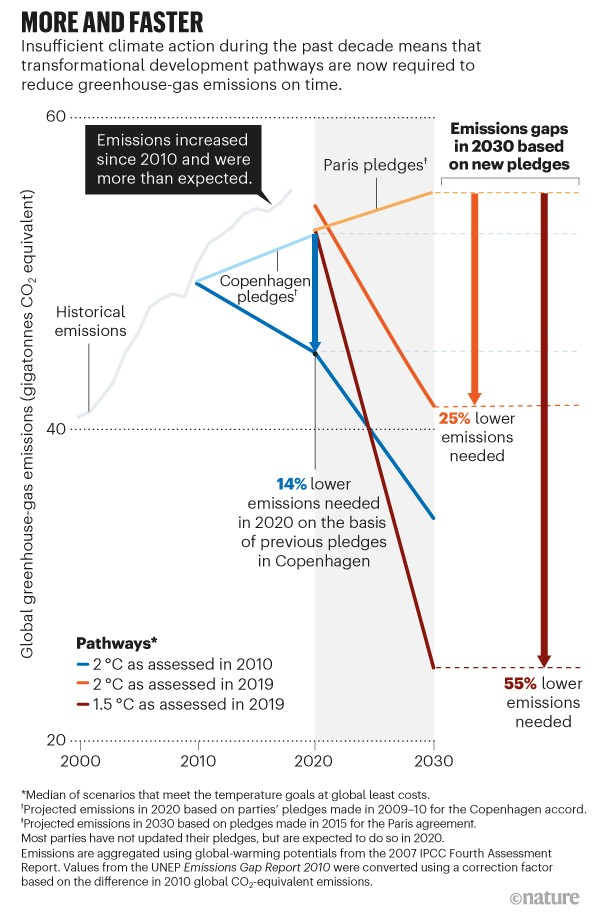 More and faster. Graph showing global insufficient climate action in the past decade, resulting in large emission gaps in 2030.
