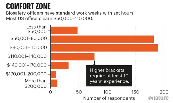 Comfort zone. Graph showing wage brackets for Biosafety Officers. Most officers earn $50,000 to $110,000.