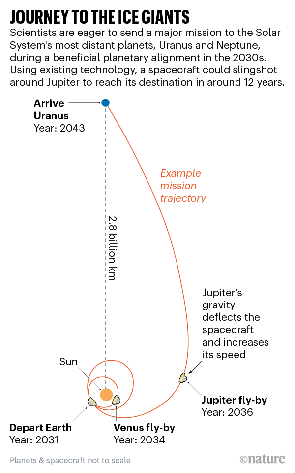 Journey to the giants. Graphic showing the mission's schedule.