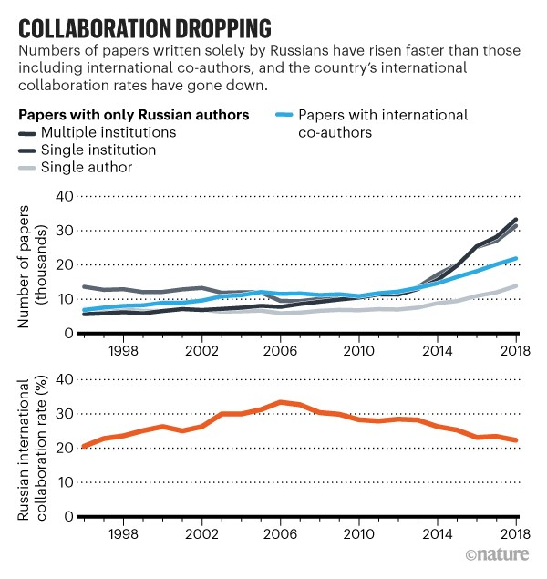 Collaboration dropping: Number of Russian papers published and Russian international collaboration rate between 1996 and 2018.