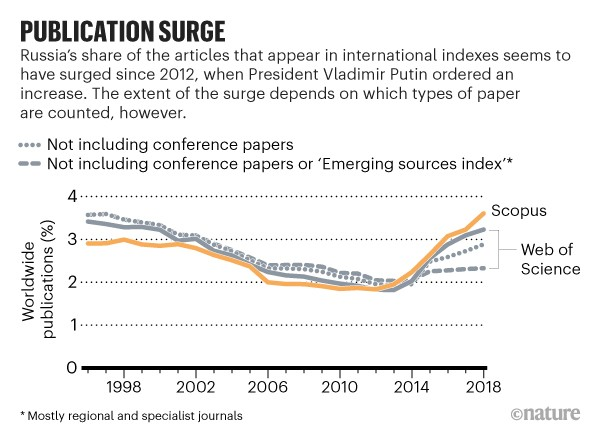 Publication surge: Proportion of articles in international indexes that were of Russian origin between 1996 and 2018.