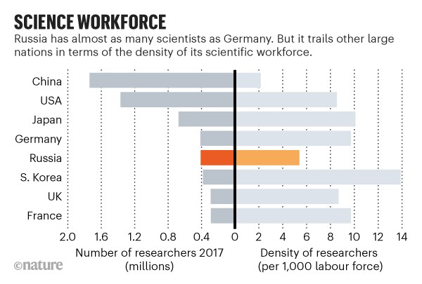Science workforce: Number of researchers and the density of researchers per 1,000 labour force of 8 large science nations.