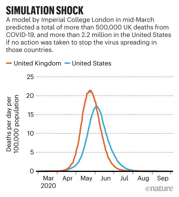 Simulation shock: A model predicts the number of deaths per day in the United Kingdom and United States due to COVID-19.