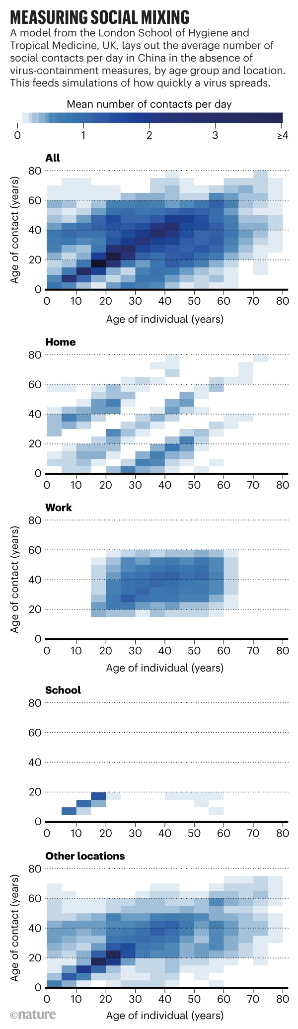Measuring social mixing: Modelled average social contacts per day in China in the absence of virus-containment measures.