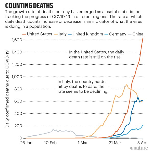 Why Daily Death Tolls Have Become Unusually Important In Understanding The Coronavirus Pandemic