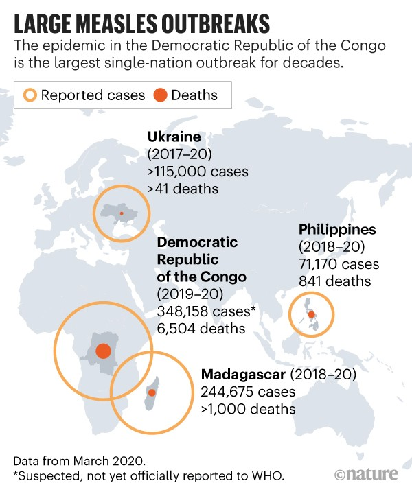 Large measles outbreaks: Compares recent single nation outbreaks of measles by reported cases and deaths in four nations.