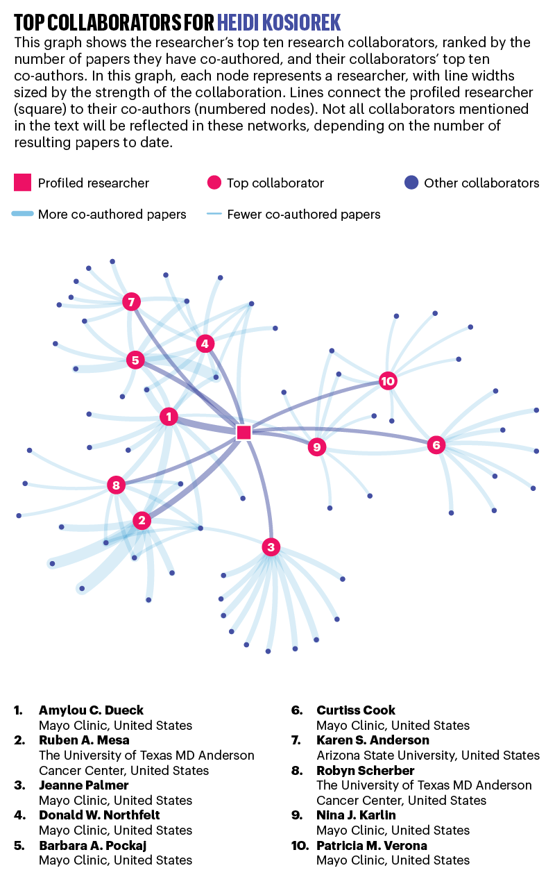 image pulled in from Nature article, shows Top Collaborators for Heidi Kosiorek, discussion and visual network. Hyperlink is https://media.nature.com/lw800/magazine-assets/d41586-020-01039-8/d41586-020-01039-8_17878190.png