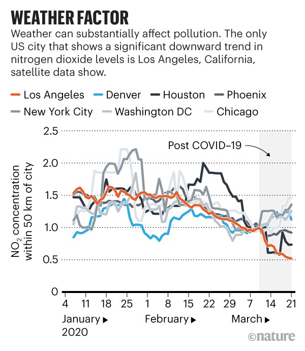Weather Factor: Shows nitrogen dioxide levels in 7 US cities from January to March 2020.