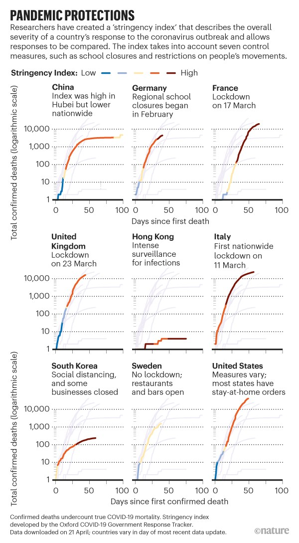 Pandemic Protection: line charts highlighting several countries' severity of response to coronavirus since day of first death.