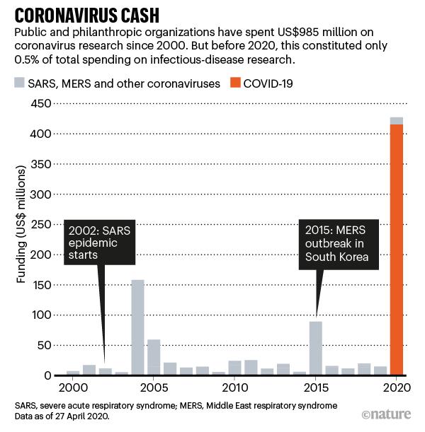 CORONAVIRUS CASH: barchart showing funding spent on coronavirus research since 2000