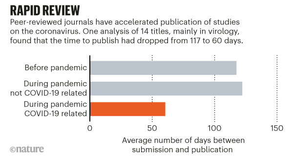 Graphic showing how Peer-reviewed journals have accelerated publication of studies on the coronavirus