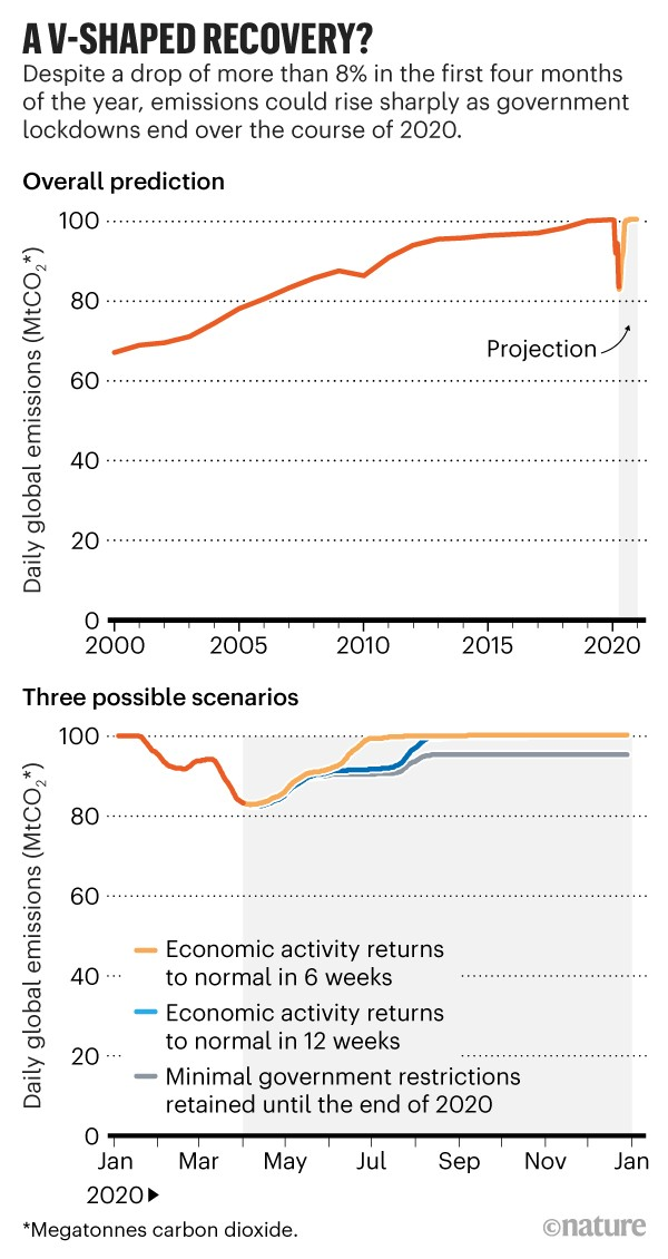 A V-shaped recovery?: Shows projections for daily global emissions as lockdowns end over the course of 2020.