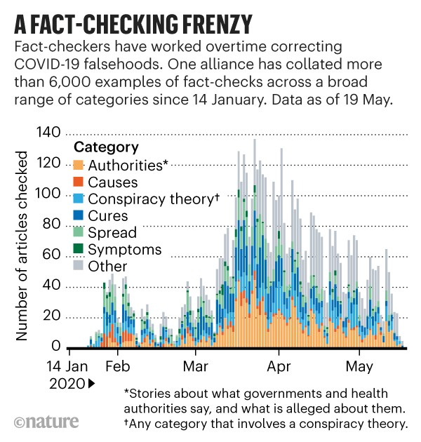 A fact-checking frenzy: Bar chart showing number of articles fact-checked between January and May 2020.
