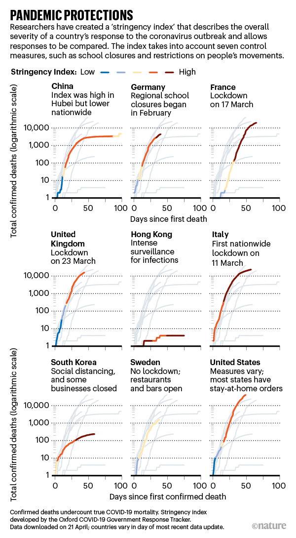 Whose Coronavirus Strategy Worked Best Scientists Hunt Most Effective Policies