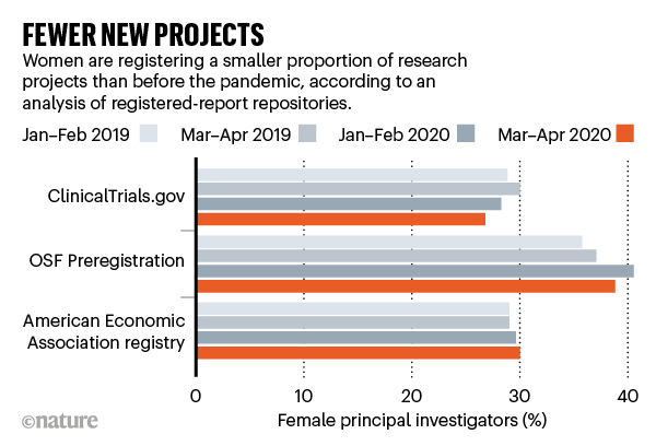 FEWER NEW PROJECTS: barchart comparing the number of new research projects registered by women