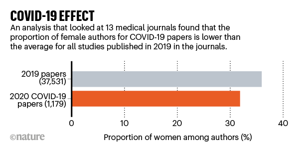 COVID-19 EFFECT: barchart showing proportion of female authored papers, 2019 vs 2020